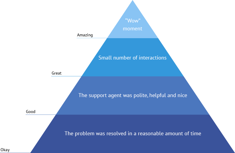 Customer support hierarchy of needs
