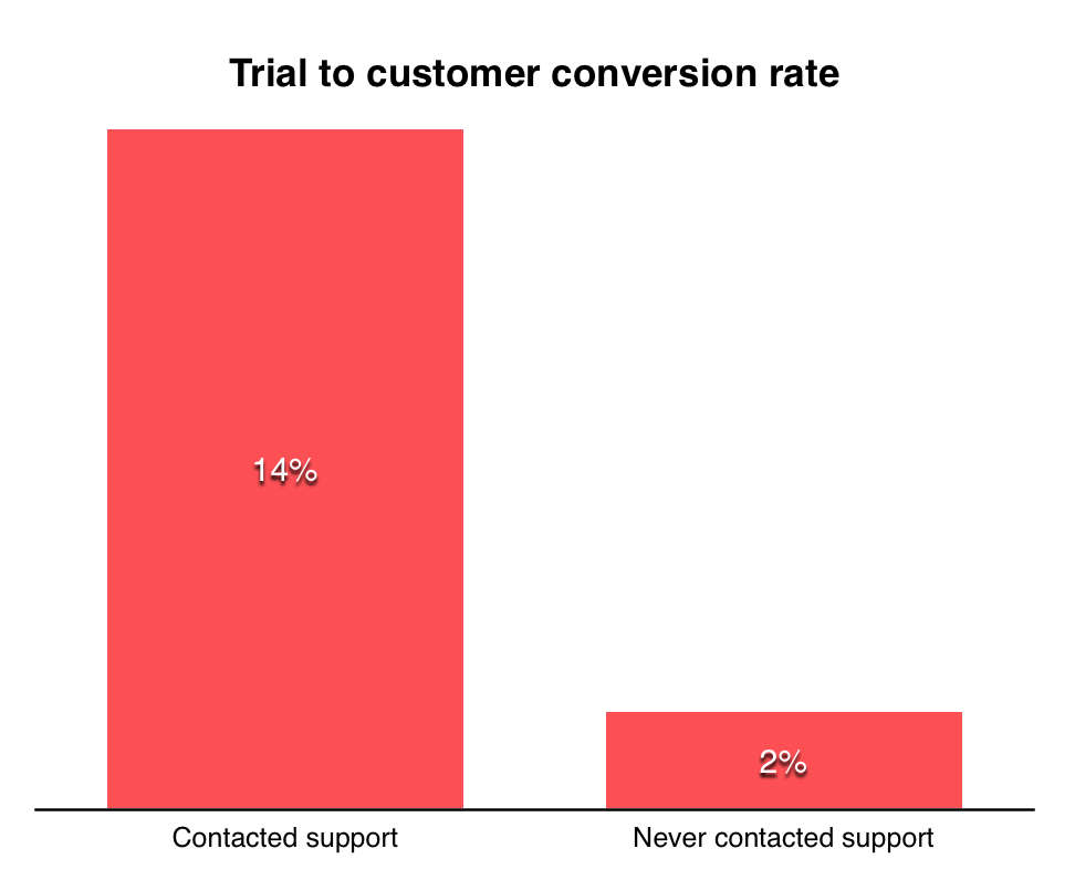 trial to customer conversion