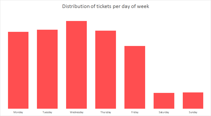 Distribution of support tickets per day of the week