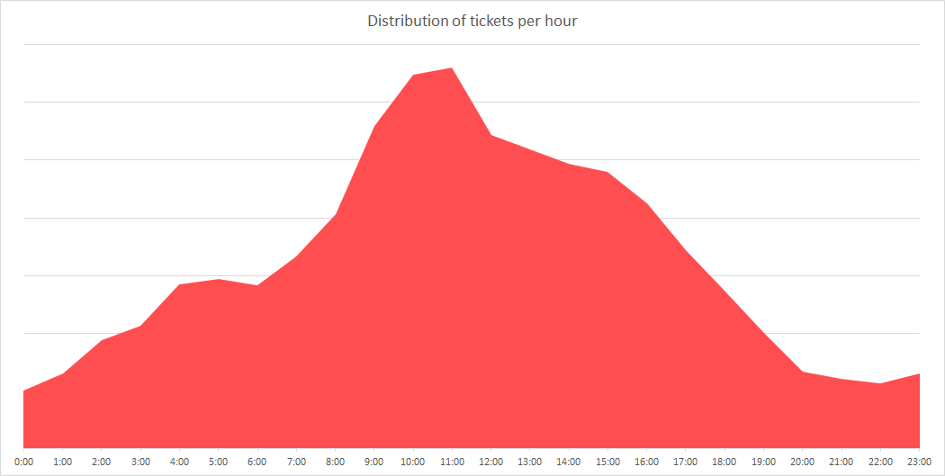 Distribution of support tickets per hour