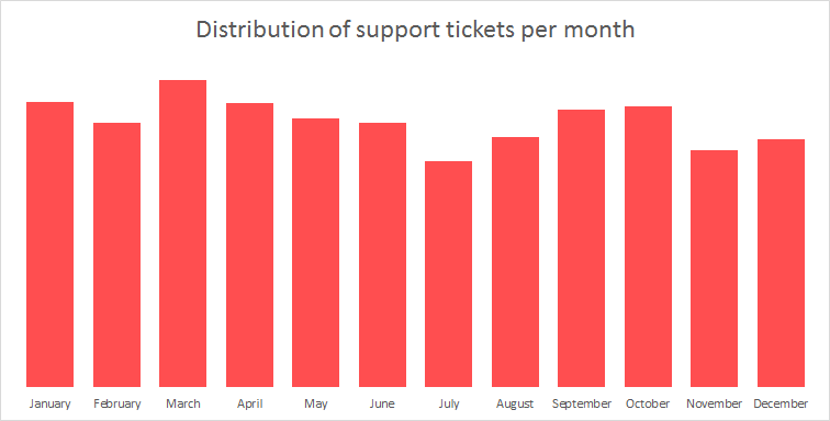 Distribution of support tickets per month
